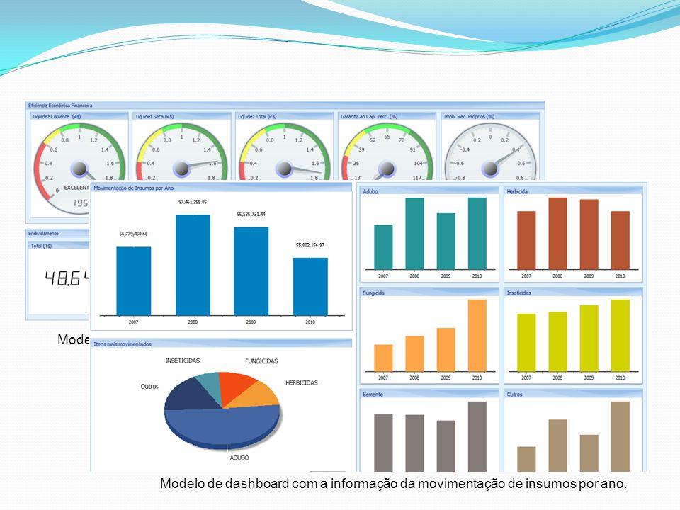 Modelo de cockpit com indicadores de eficiência econômica financeira.