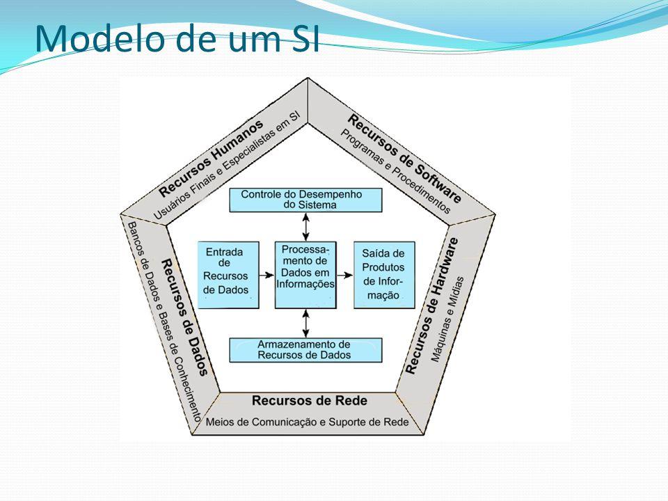 Modelo de um SI