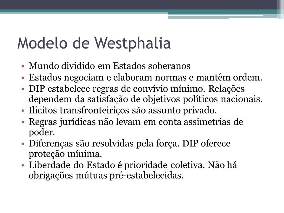 Modelo de Westphalia Mundo dividido em Estados soberanos