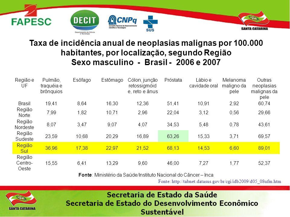 Taxa de incidência anual de neoplasias malignas por 100