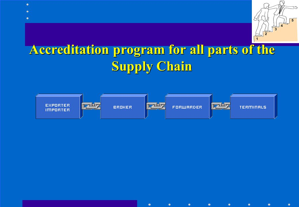 Accreditation program for all parts of the Supply Chain