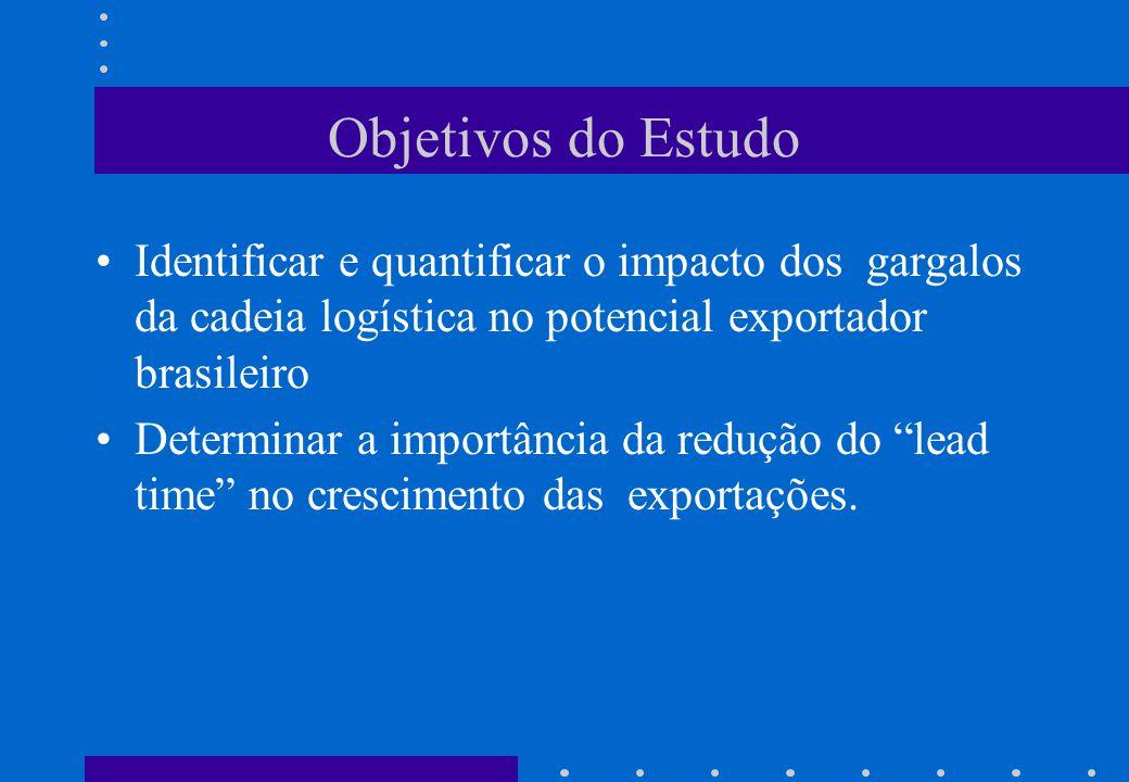 Objetivos do Estudo Identificar e quantificar o impacto dos gargalos da cadeia logística no potencial exportador brasileiro.