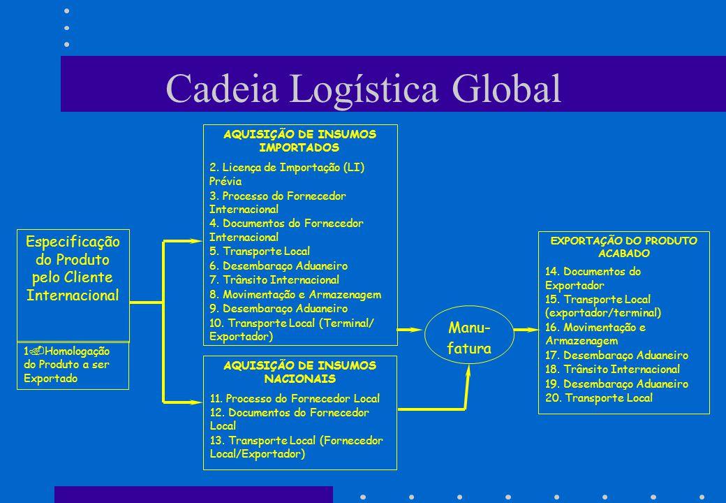 Cadeia Logística Global