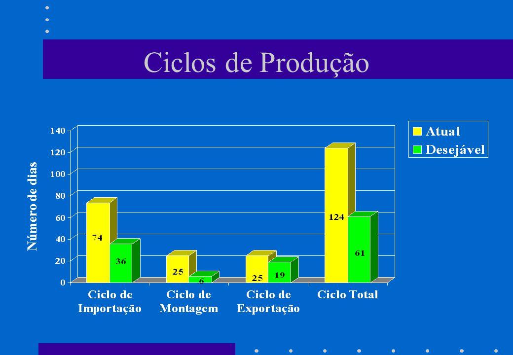 Ciclos de Produção Número de dias