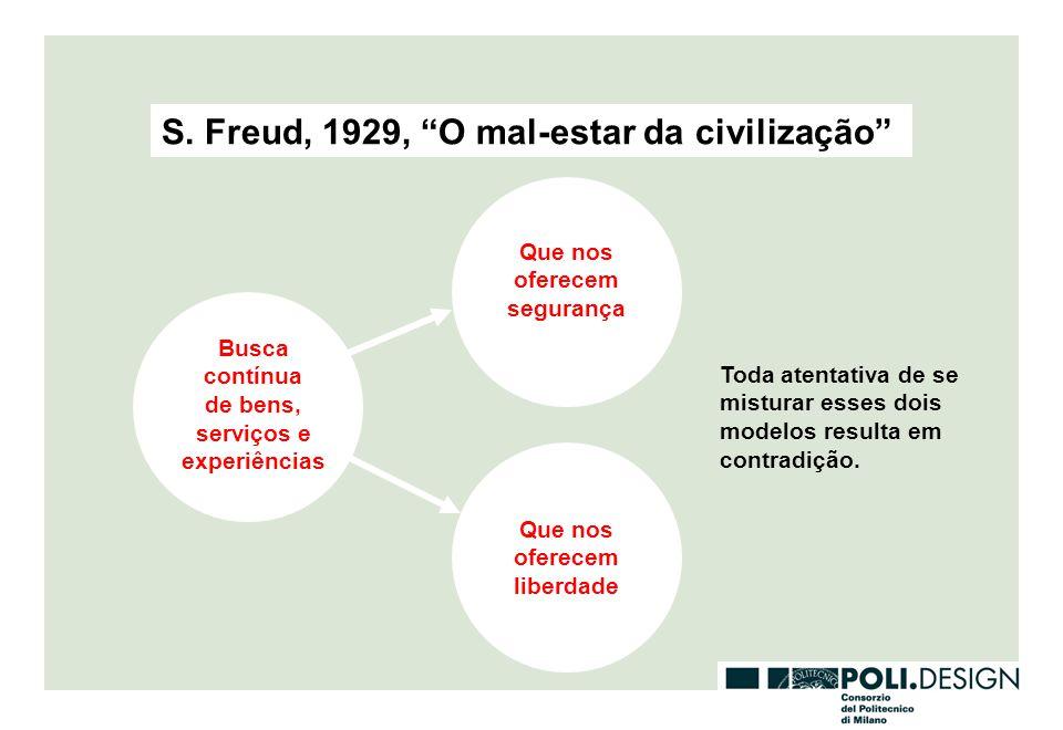 S. Freud, 1929, O mal-estar da civilização
