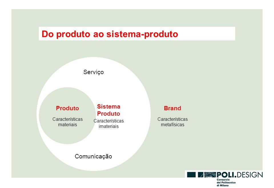 Do produto ao sistema-produto