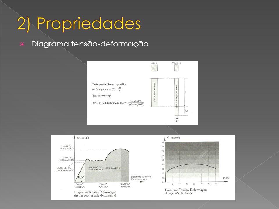 2) Propriedades Diagrama tensão-deformação