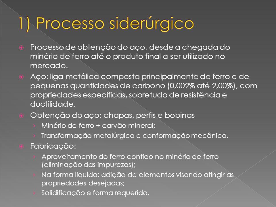 1) Processo siderúrgico