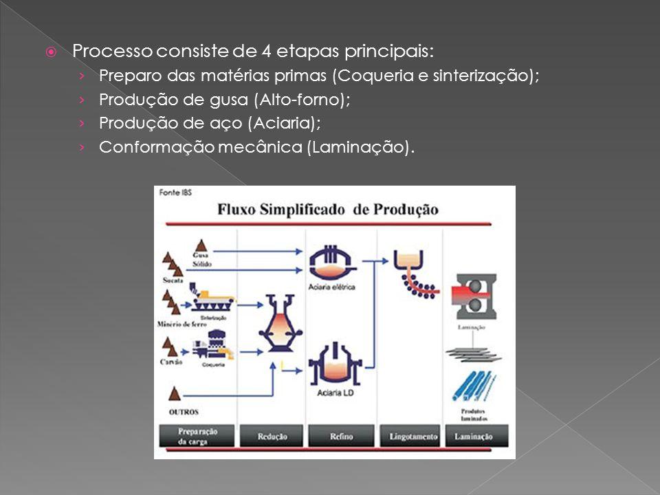 Processo consiste de 4 etapas principais: