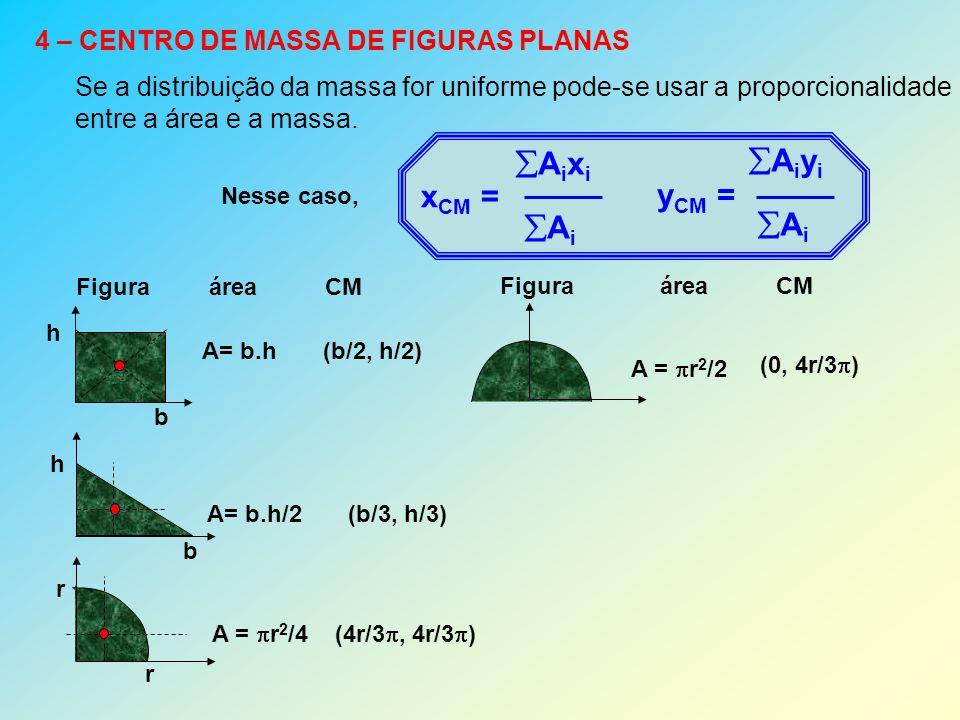 Aixi Aiyi xCM = Ai yCM = 4 – CENTRO DE MASSA DE FIGURAS PLANAS