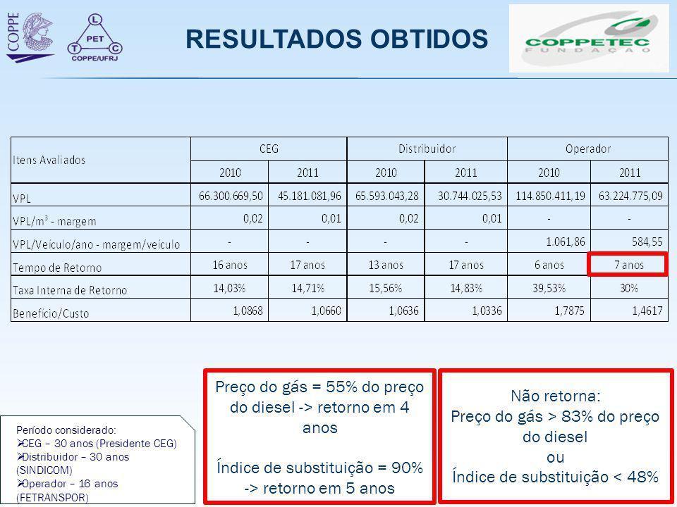 RESULTADOS OBTIDOS Preço do gás = 55% do preço do diesel -> retorno em 4 anos. Índice de substituição = 90%