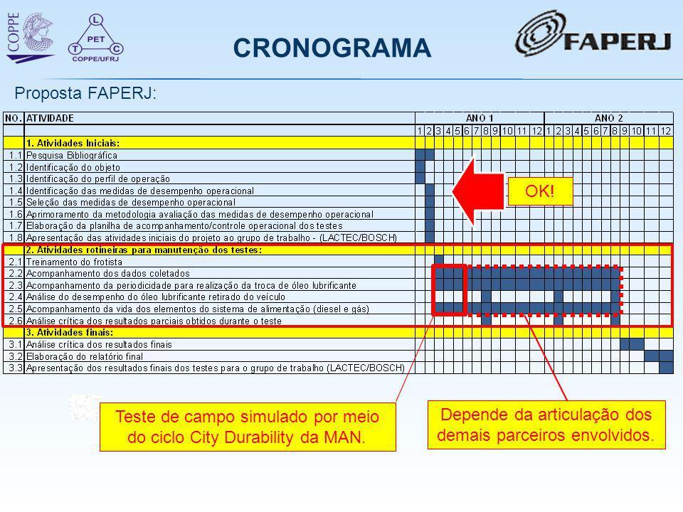 CRONOGRAMA Proposta FAPERJ: OK!