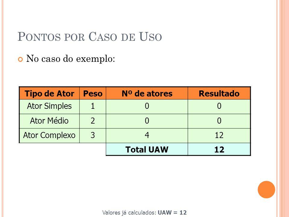 Valores já calculados: UAW = 12