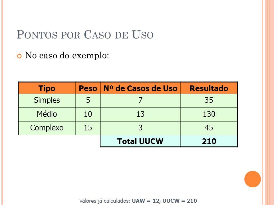 Valores já calculados: UAW = 12, UUCW = 210