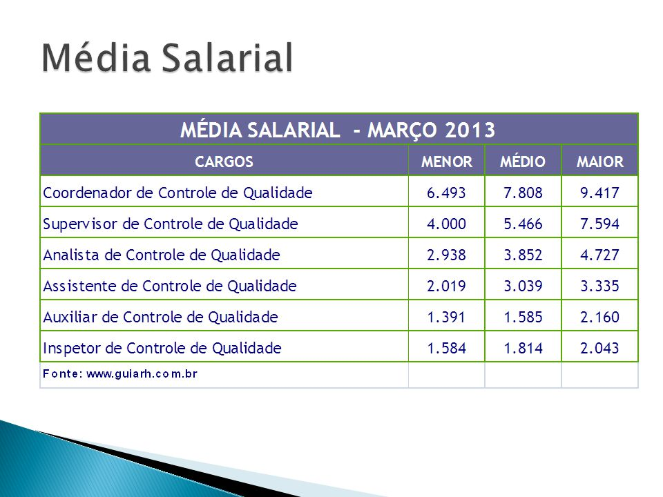 Média Salarial