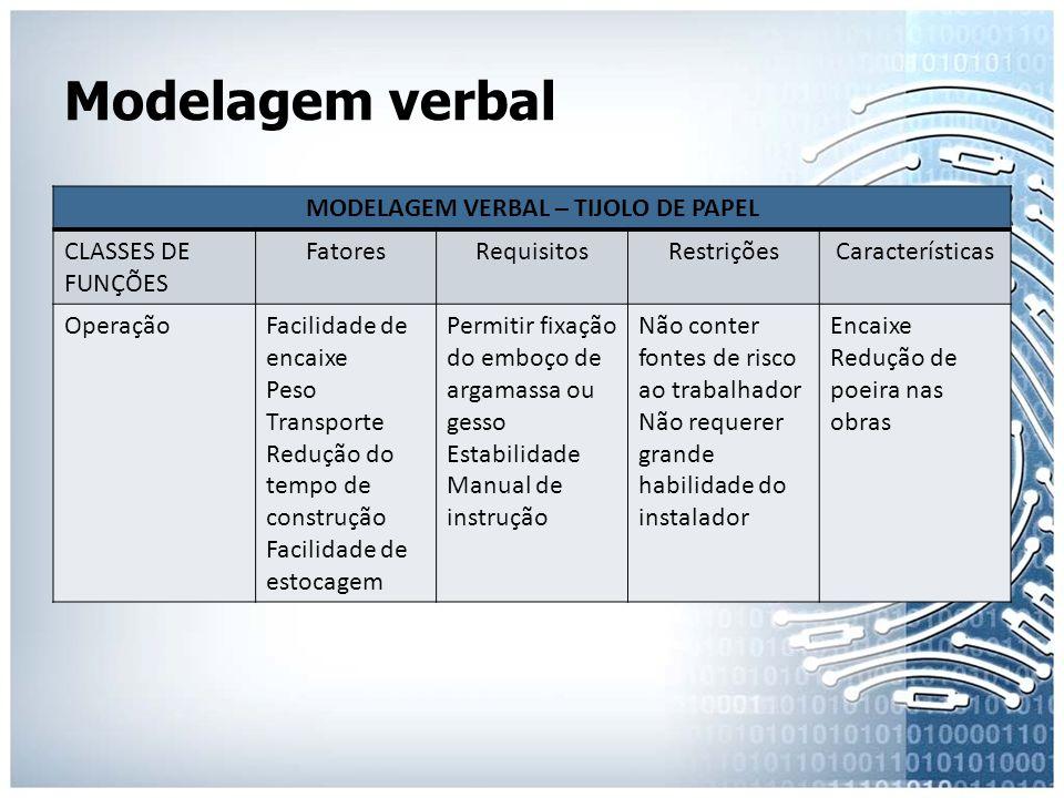 MODELAGEM VERBAL – TIJOLO DE PAPEL
