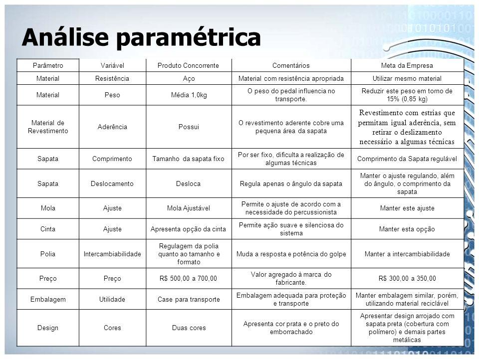 Análise paramétrica Parâmetro. Variável. Produto Concorrente. Comentários. Meta da Empresa. Material.