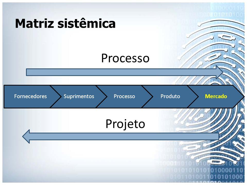 Processo Projeto Matriz sistêmica Fornecedores Suprimentos Processo