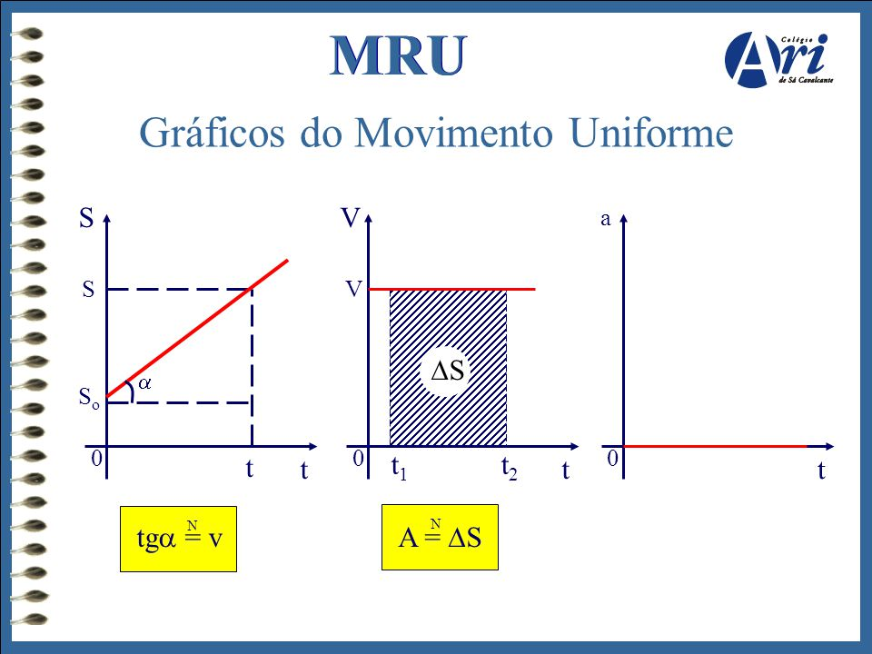 Gráficos do Movimento Uniforme