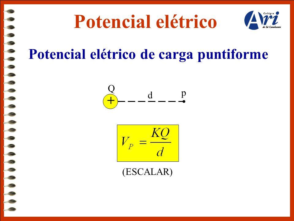 Potencial elétrico de carga puntiforme