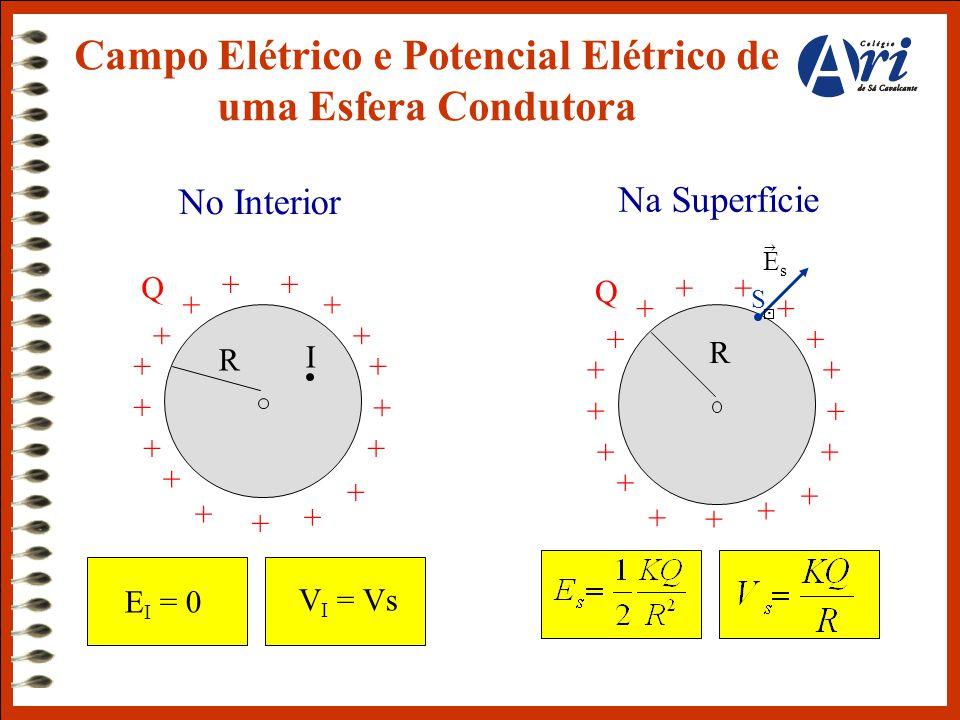 Campo Elétrico e Potencial Elétrico de uma Esfera Condutora