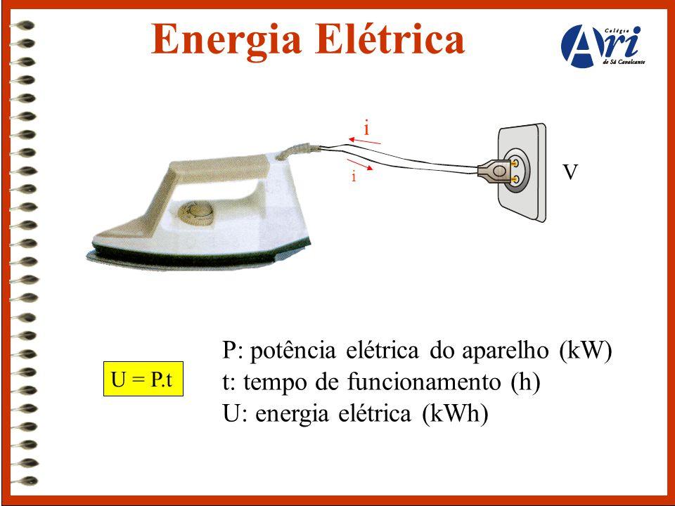 Energia Elétrica i. V. i. P: potência elétrica do aparelho (kW) t: tempo de funcionamento (h) U: energia elétrica (kWh)