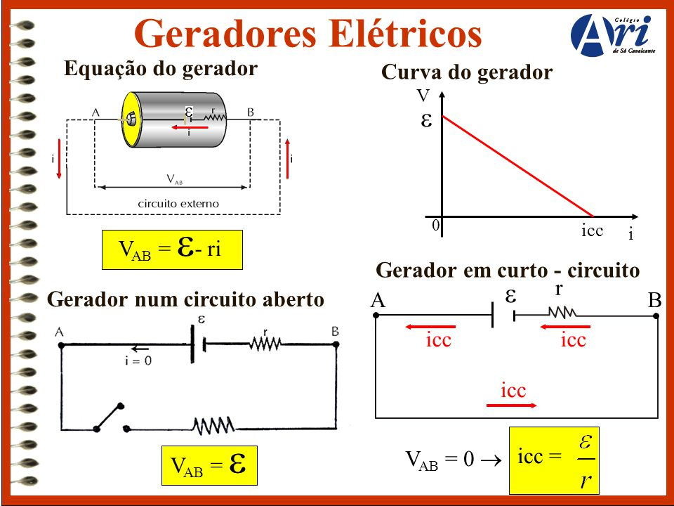 Geradores Elétricos e e Equação do gerador Curva do gerador