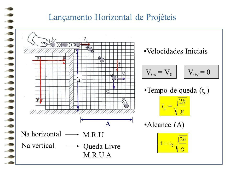 Lançamento Horizontal de Projéteis