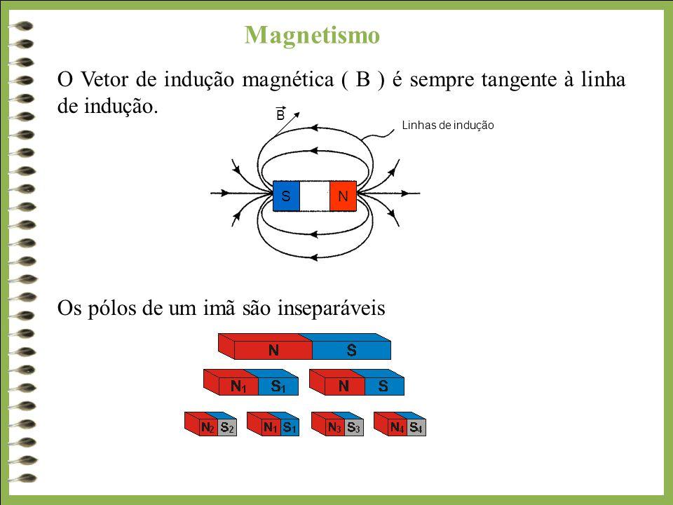 Magnetismo O Vetor de indução magnética ( B ) é sempre tangente à linha de indução. Os pólos de um imã são inseparáveis.