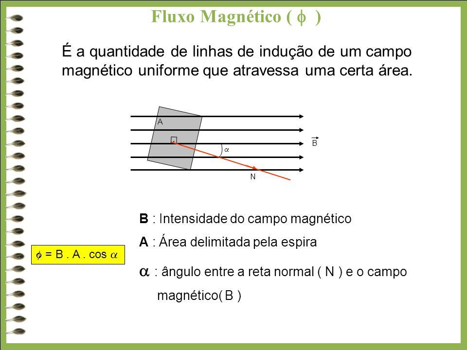 Fluxo Magnético (  )  : ângulo entre a reta normal ( N ) e o campo