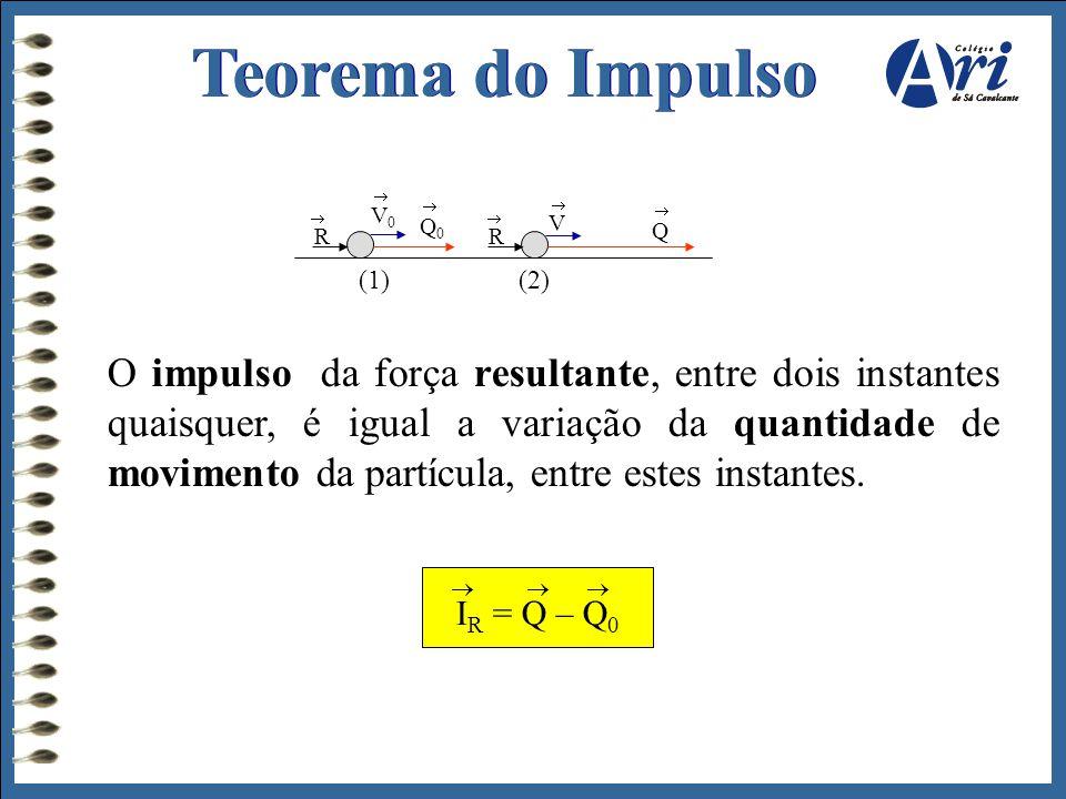 Teorema do Impulso R.  V0. Q0. V. Q. (1) (2)