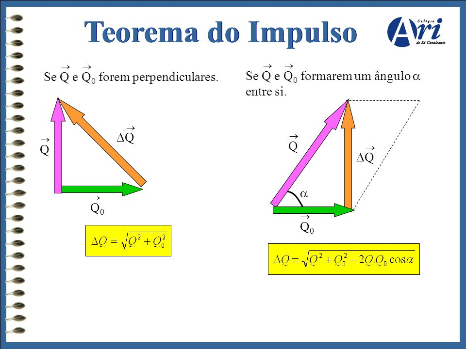 Teorema do Impulso Se Q e Q0 forem perpendiculares.