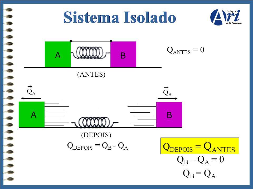 Sistema Isolado QDEPOIS = QANTES QB – QA = 0 QB = QA QANTES = 0 A B A