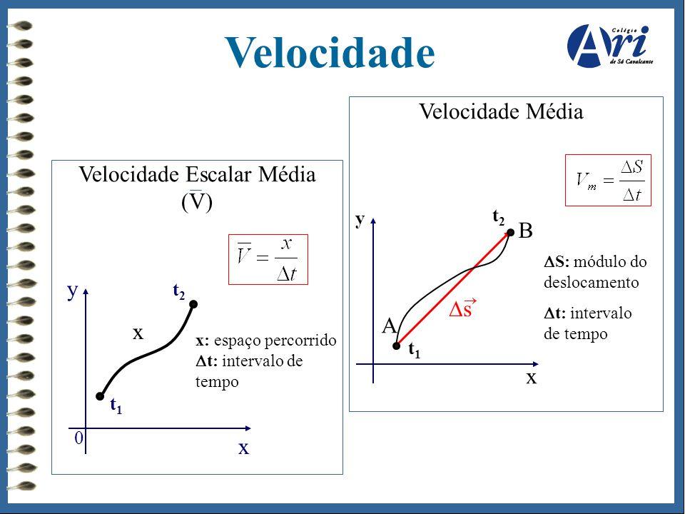 Velocidade Escalar Média (V)