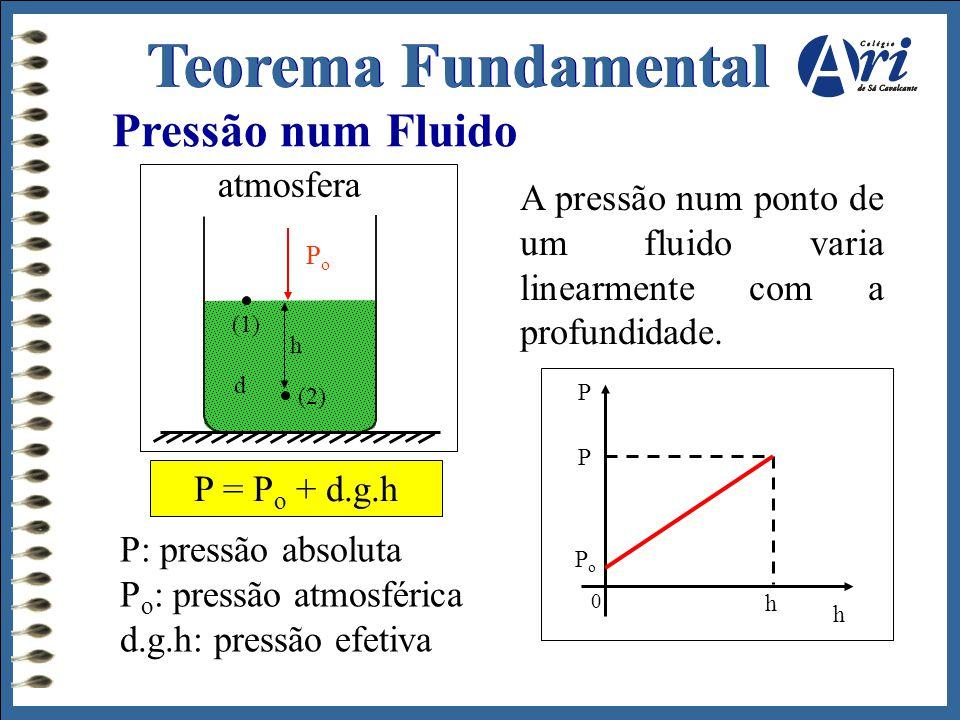 Teorema Fundamental Pressão num Fluido atmosfera