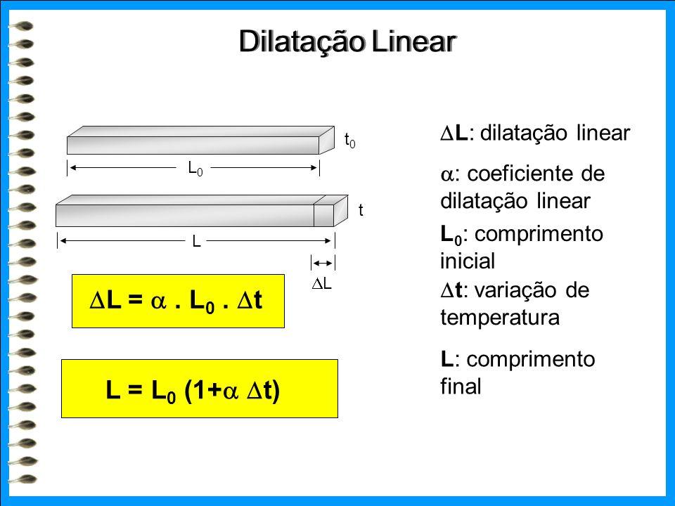 Dilatação Linear L =  . L0 . t L = L0 (1+ t) L: dilatação linear