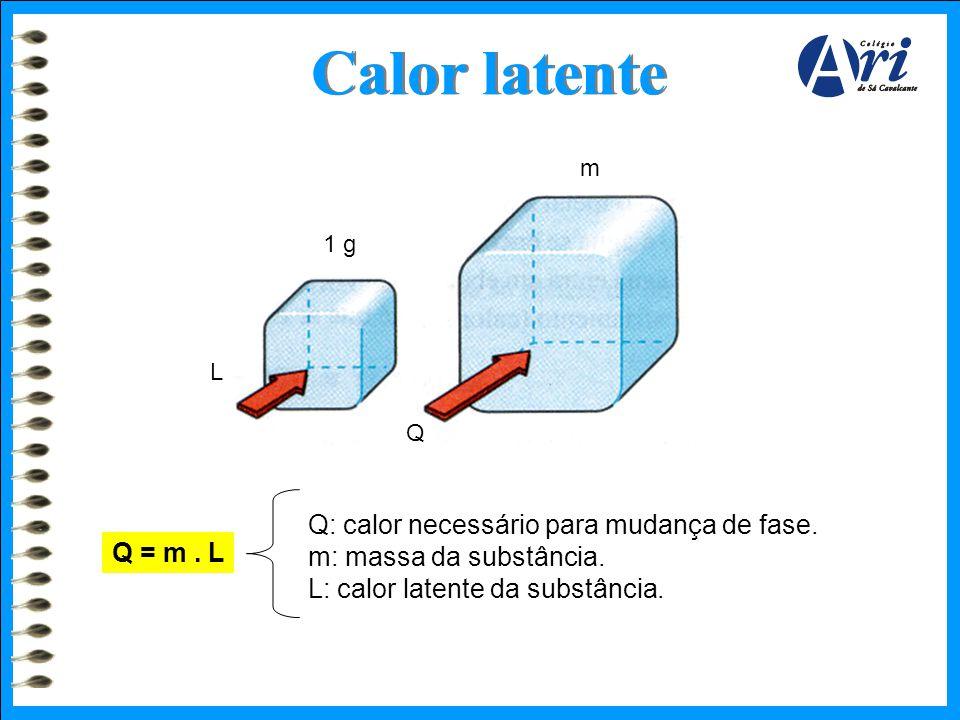 Calor latente m. 1 g. L. Q. Q: calor necessário para mudança de fase. m: massa da substância. L: calor latente da substância.