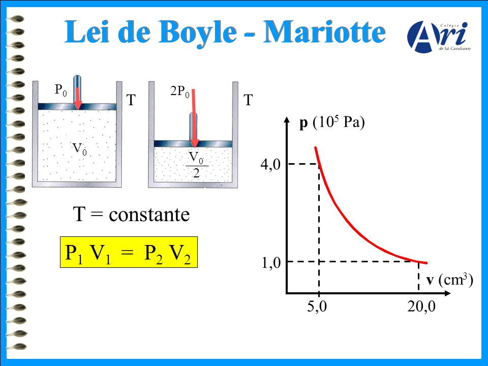 Lei de Boyle - Mariotte T = constante P1 V1 = P2 V2 T T p (105 Pa) 4,0