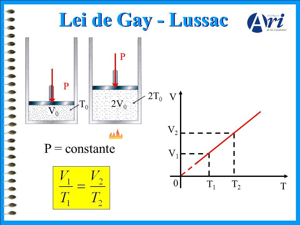 Lei de Gay - Lussac P P 2T0 V T0 2V0 V0 V2 P = constante V1 T1 T2 T
