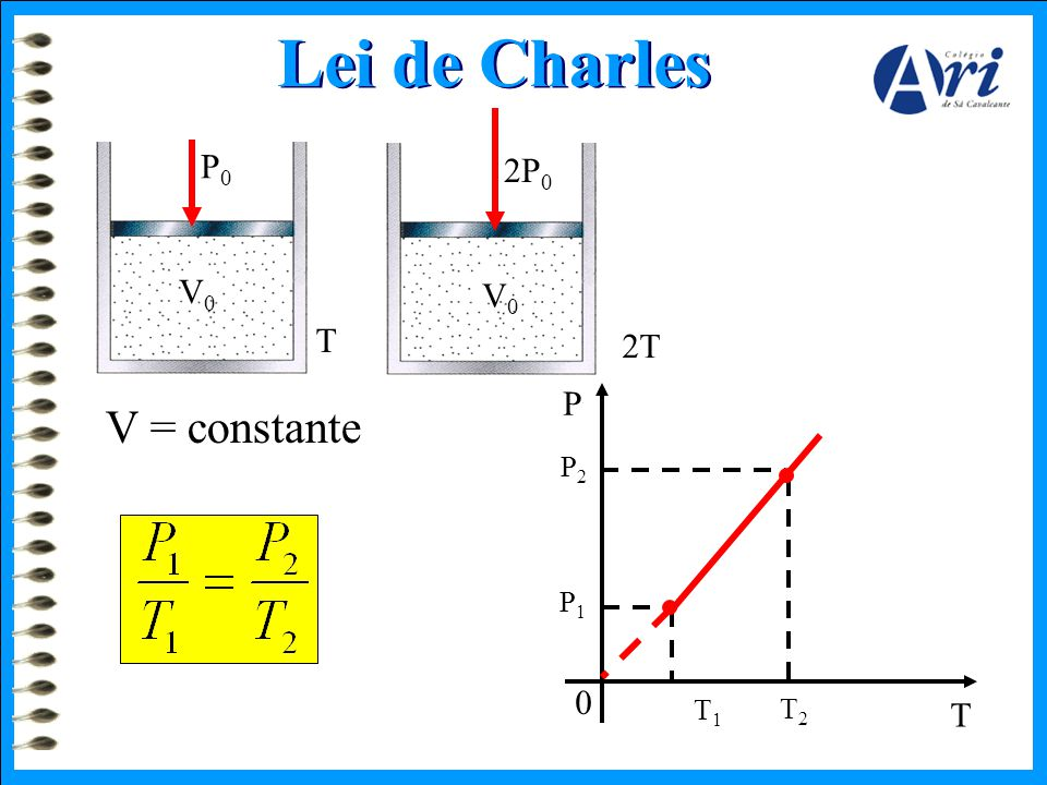 Lei de Charles P0 2P0 V0 V0 T 2T P V = constante P2 P1 T1 T2 T