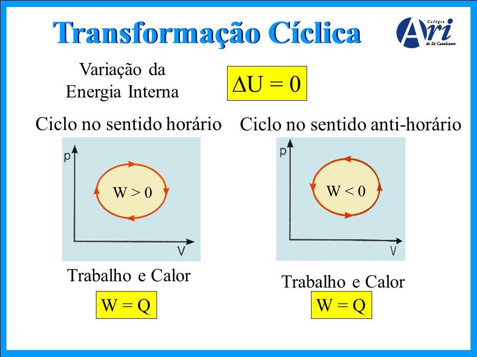 Transformação Cíclica