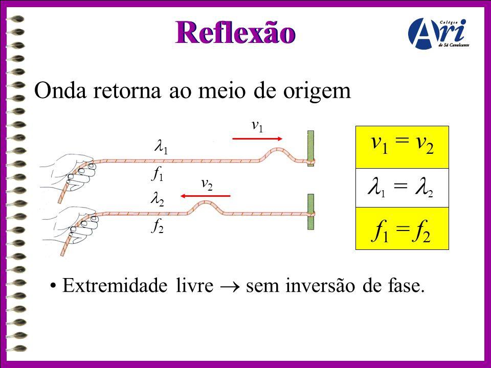 Reflexão Onda retorna ao meio de origem v1 = v2 1 = 2 f1 = f2
