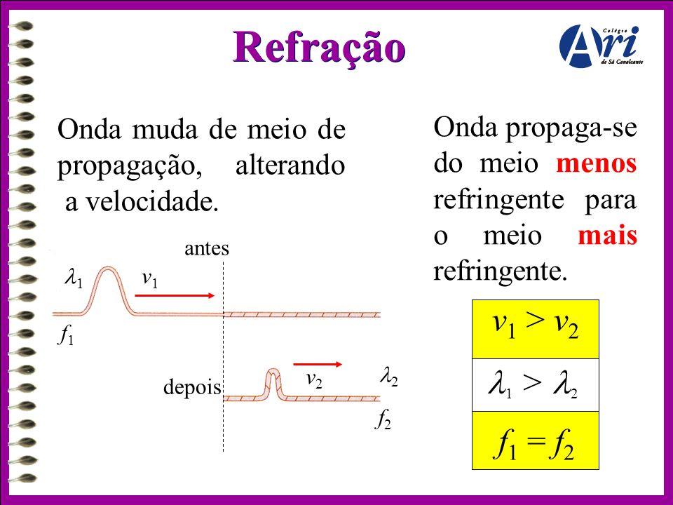 Refração v1 > v2 1 > 2 f1 = f2