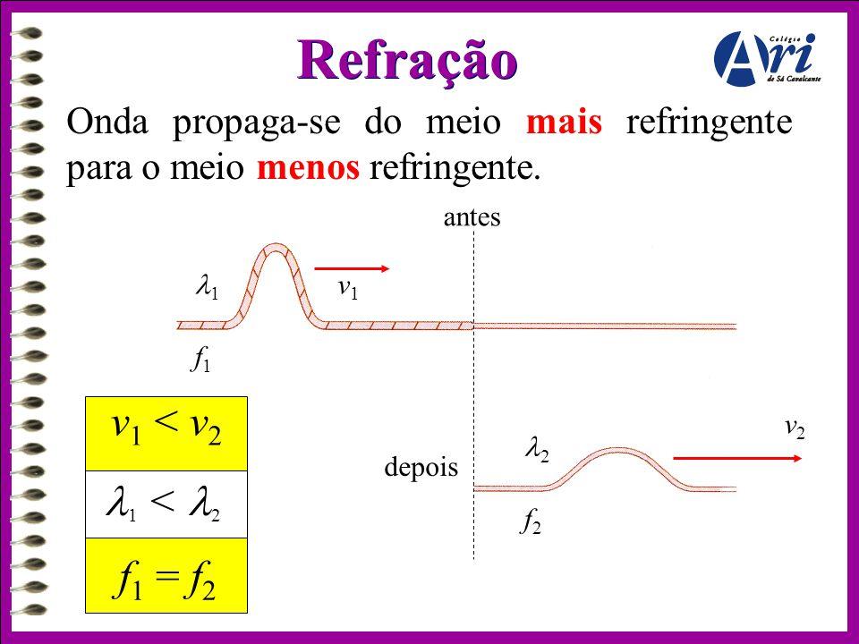 Refração v1 < v2 1 < 2 f1 = f2