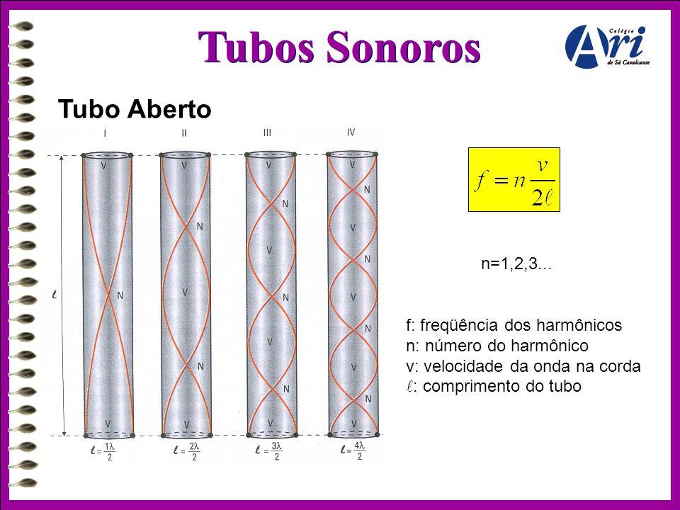 Tubos Sonoros Tubo Aberto n=1,2,3...