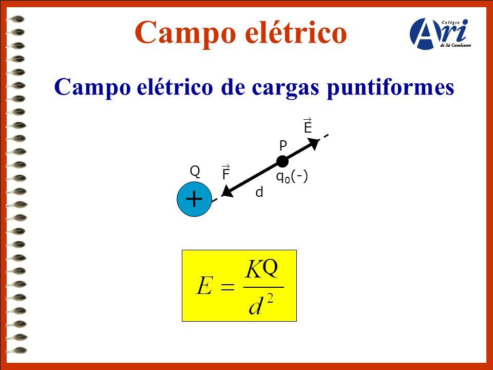 Campo elétrico de cargas puntiformes