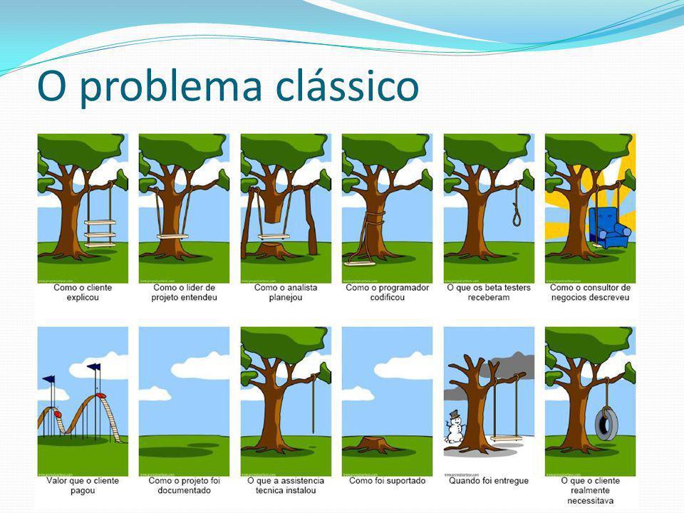O problema clássico