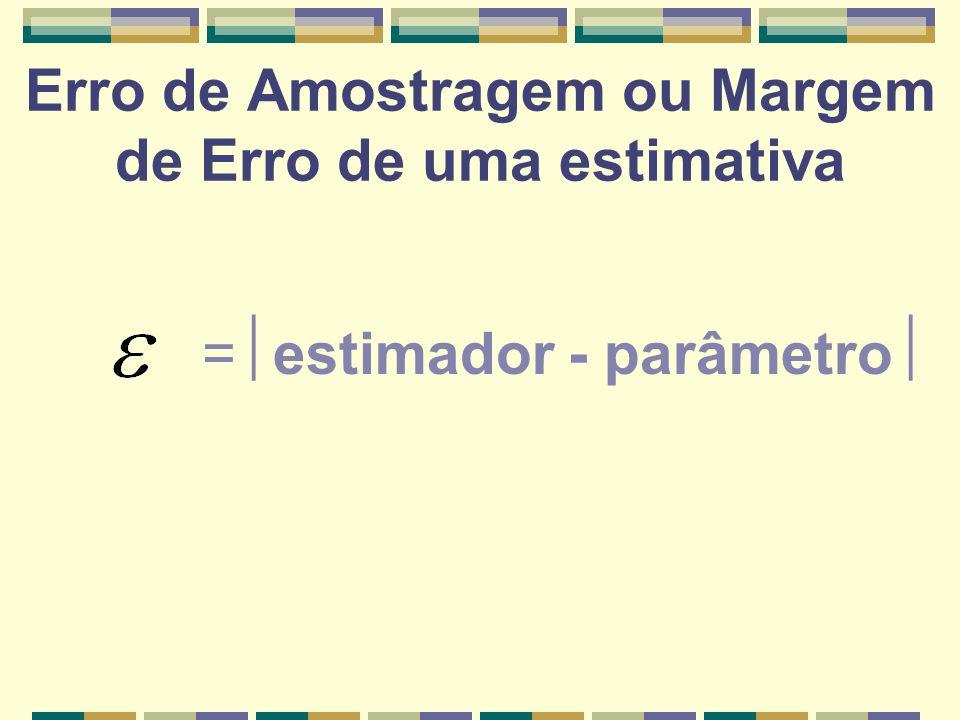 Erro de Amostragem ou Margem de Erro de uma estimativa