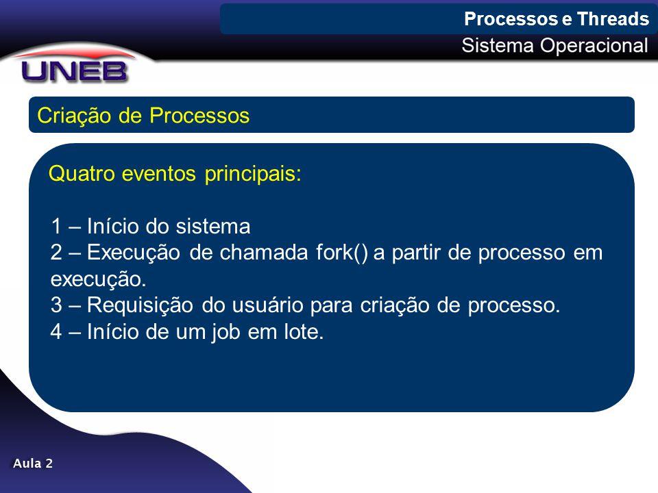 Processos e Threads Criação de Processos.
