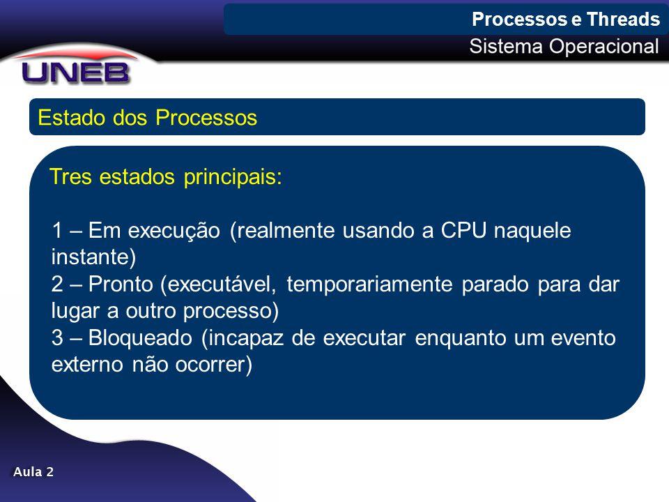 Processos e Threads Estado dos Processos.